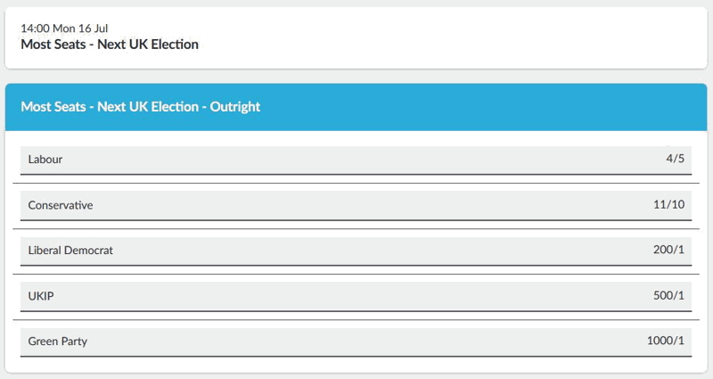 Most Seats at Next General Election Odds