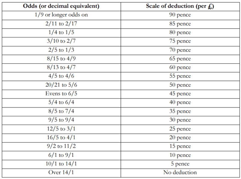 table of rule 4 deductions